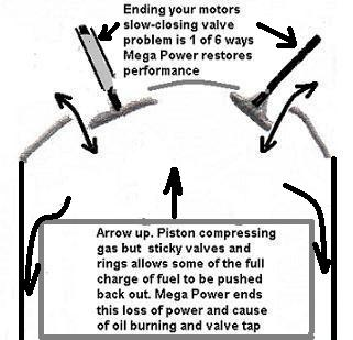 Ends engine valve sticking for a smoother quieter running motor