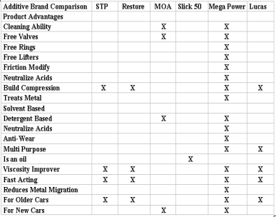 This chart compares Mega Power Sludge Removal features to popular flush additives.